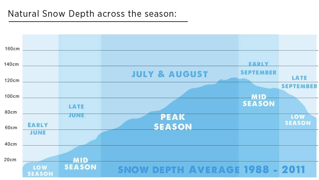 Falls Creek, Mountain Statistics